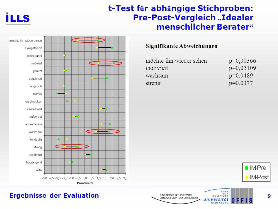 Ergebnisse der Evaluation 9 t-Test f ü r abh ä ngige Stichproben: Pre-Post-Vergleich Idealer menschlicher Berater Signifikante Abweichungen möchte ihn wieder sehenp=0,00366 motiviertp=0,05109 wachsamp=0,0489 strengp=0,0377