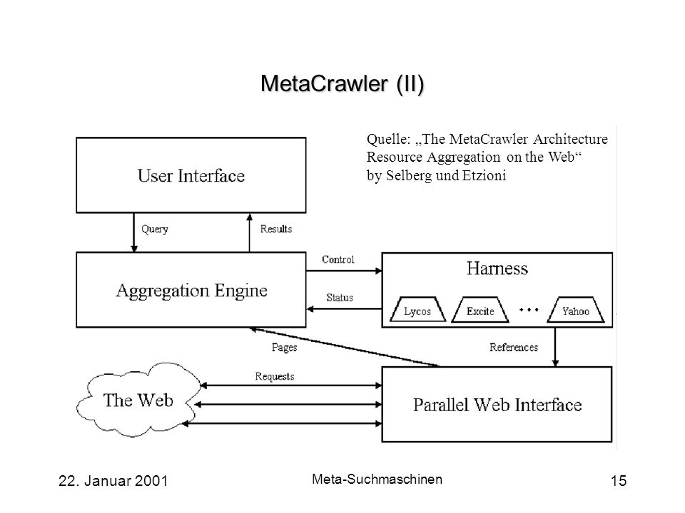 22. Januar 2001 Meta-Suchmaschinen 15 MetaCrawler (II) Quelle: The MetaCrawler Architecture Resource Aggregation on the Web by Selberg und Etzioni