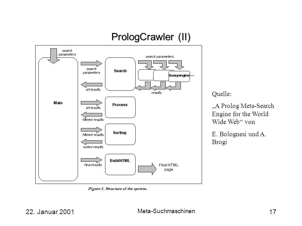 22. Januar 2001 Meta-Suchmaschinen 17 PrologCrawler (II) Quelle: A Prolog Meta-Search Engine for the World Wide Web von E. Bolognesi und A. Brogi