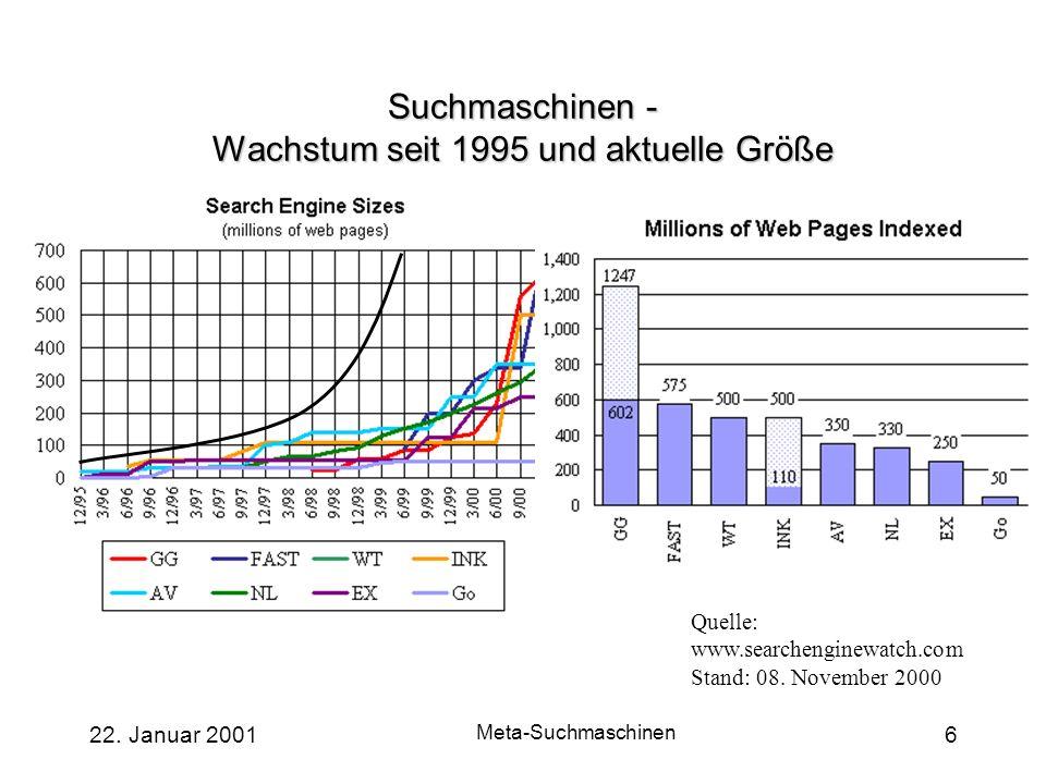 22. Januar 2001 Meta-Suchmaschinen 6 Suchmaschinen - Wachstum seit 1995 und aktuelle Größe Quelle: www.searchenginewatch.com Stand: 08. November 2000