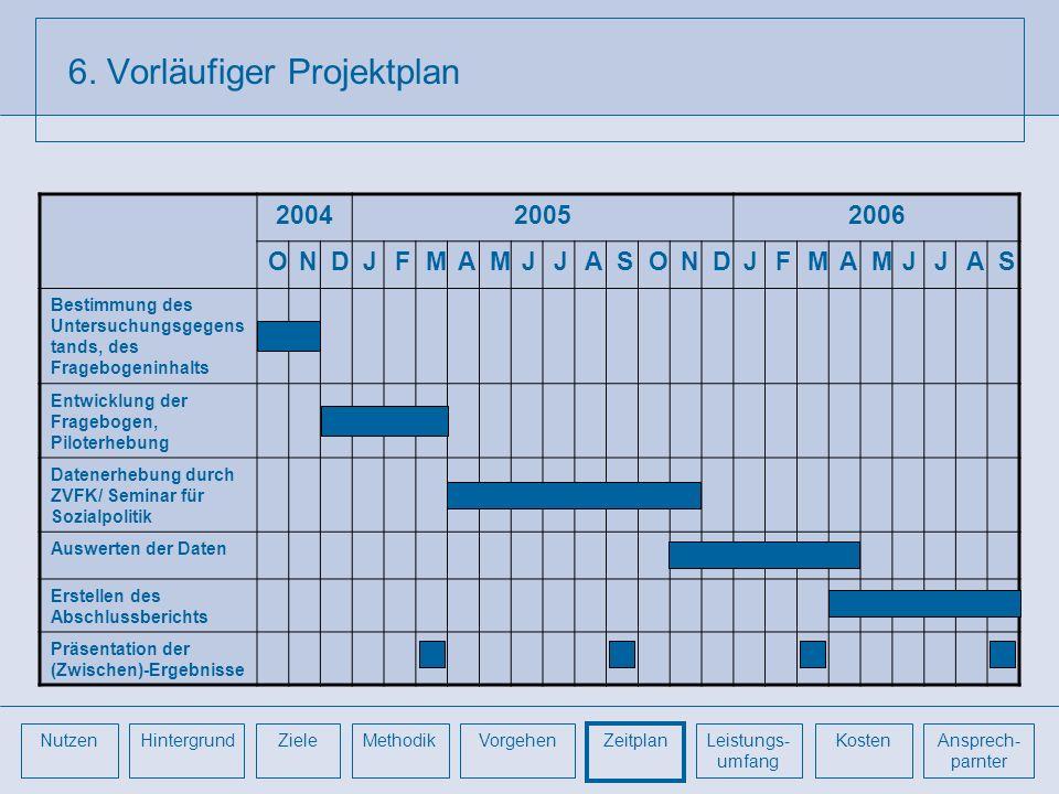 6. Vorläufiger Projektplan 200420052006 ONDJFMAMJJASONDJFMAMJJAS Bestimmung des Untersuchungsgegens tands, des Fragebogeninhalts Entwicklung der Frage