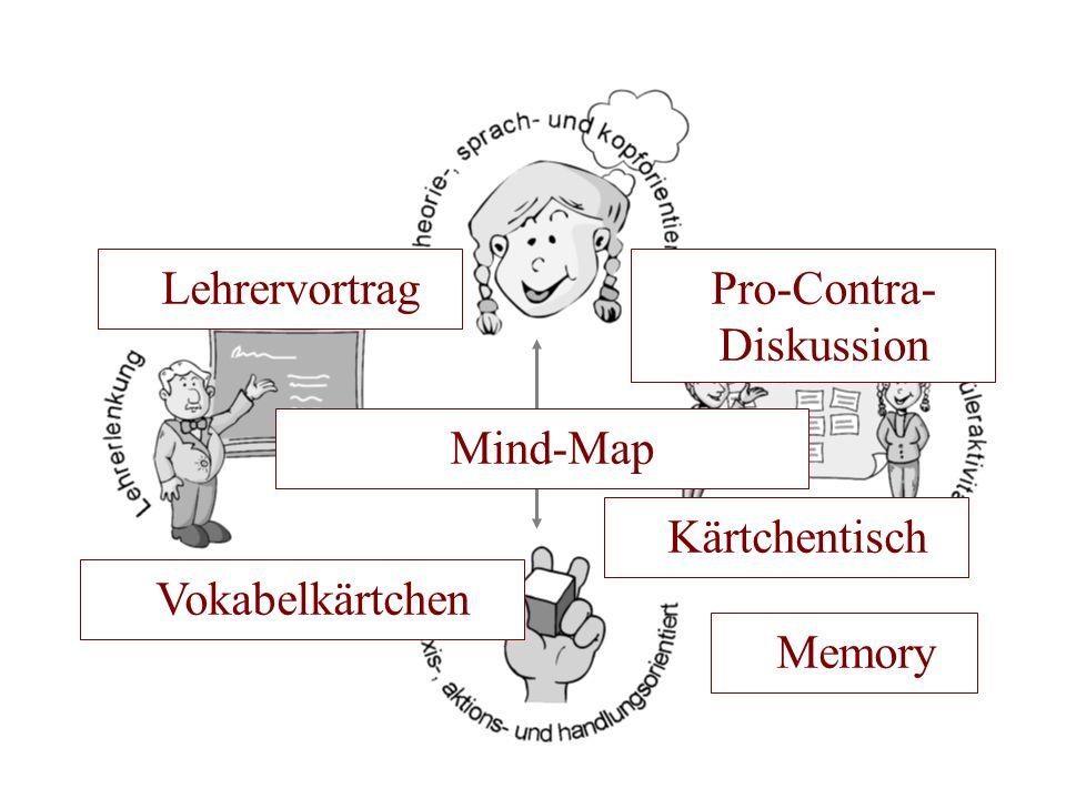 Lehrervortrag 2. Stillarbeit Kärtchentisch Pro-Contra- Diskussion Memory Mind-Map Vokabelkärtchen