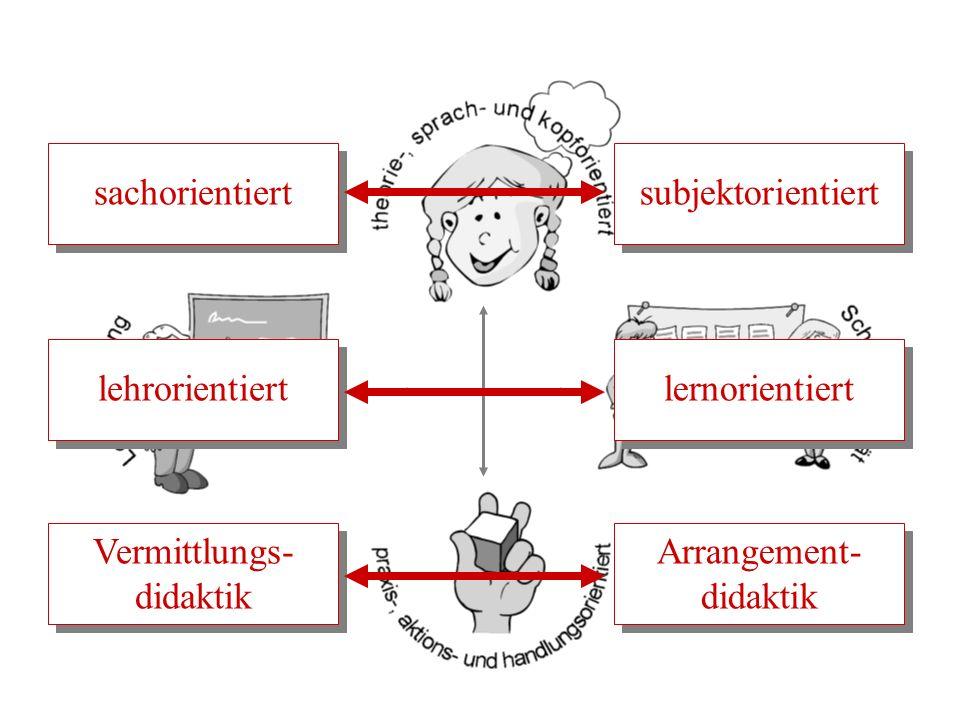 sachorientiert subjektorientiert Vermittlungs- didaktik Vermittlungs- didaktik Arrangement- didaktik lehrorientiert lernorientiert