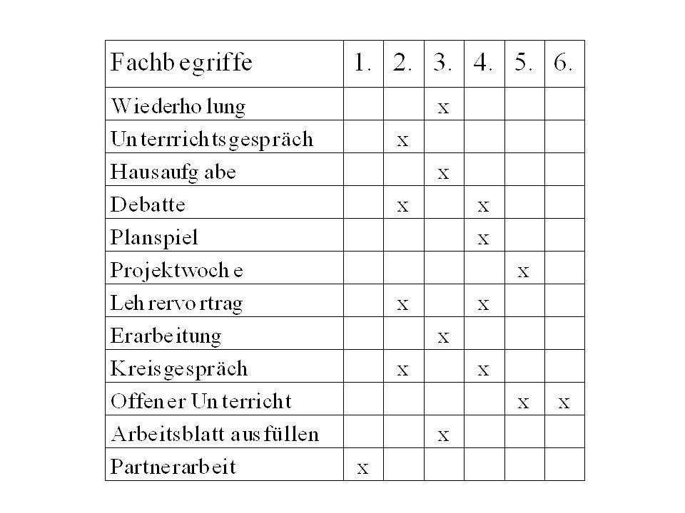Modern Lebenspraktische Fertigkeiten Arbeitsblatt Gallery ...