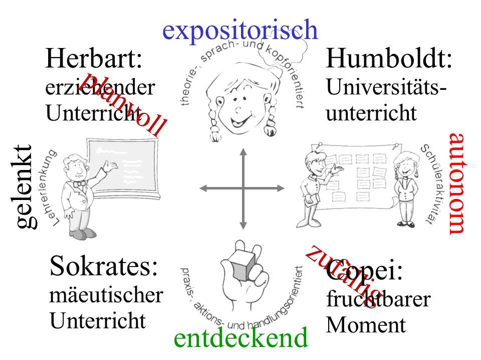 gelenkt autonom entdeckend expositorisch Herbart: erziehender Unterricht planvoll zufällig Humboldt: Universitäts- unterricht Sokrates: mäeutischer Un