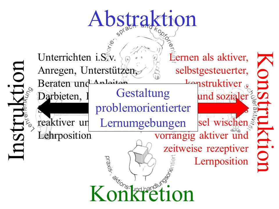 Instruktion Konstruktion Abstraktion Konkretion Unterrichten i.S.v. Anregen, Unterstützen, Beraten und Anleiten, Darbieten, Erklären Situativer Wechse
