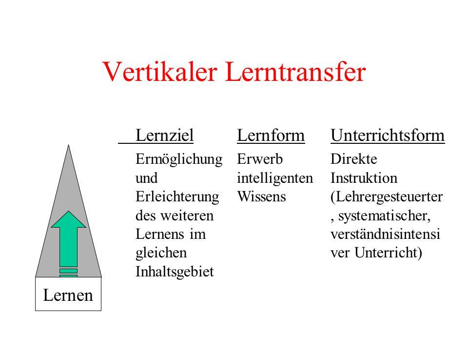 Vertikaler Lerntransfer Lernziel Ermöglichung und Erleichterung des weiteren Lernens im gleichen Inhaltsgebiet Lernform Erwerb intelligenten Wissens U
