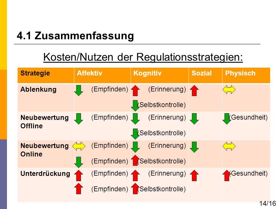 Kosten/Nutzen der Regulationsstrategien: 4.1 Zusammenfassung StrategieAffektivKognitivSozialPhysisch Ablenkung (Empfinden)(Erinnerung) (Selbstkontroll