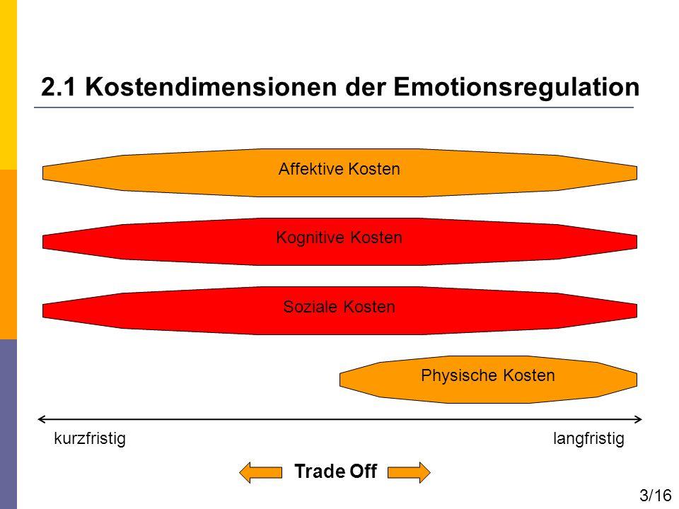 2.1 Kostendimensionen der Emotionsregulation Trade Off Affektive Kosten Physische Kosten Kognitive Kosten Soziale Kosten langfristigkurzfristig 3/16
