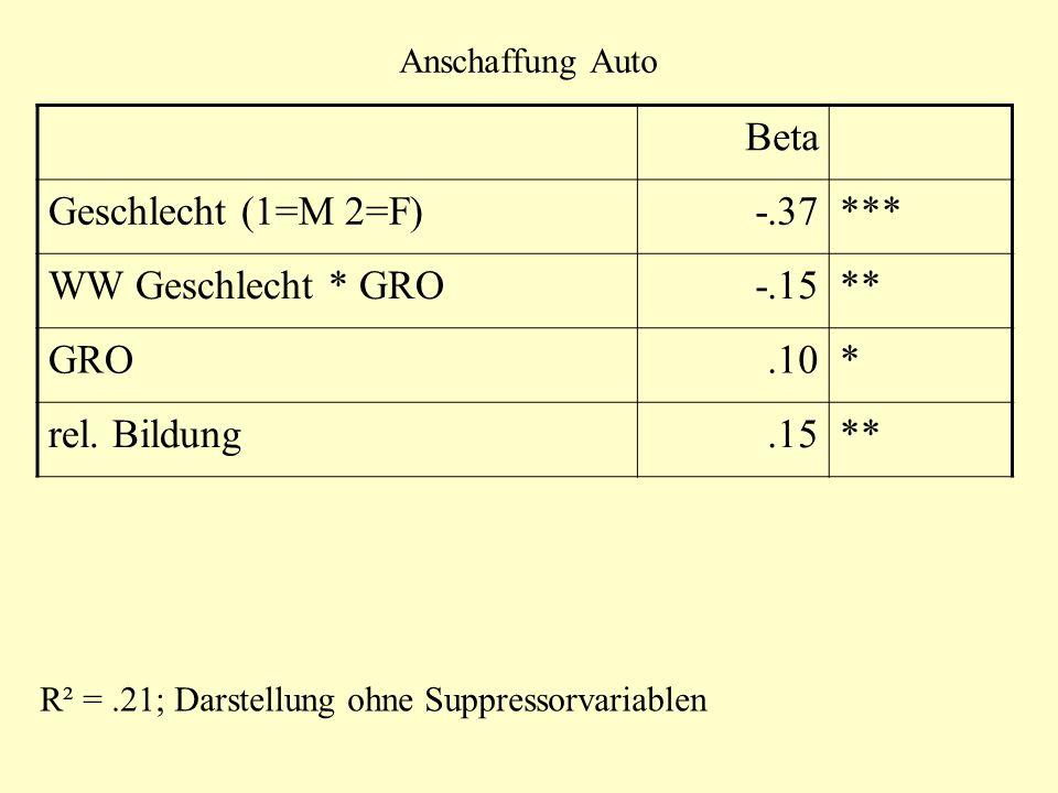 Anschaffung Auto Beta Geschlecht (1=M 2=F)-.37*** WW Geschlecht * GRO-.15** GRO.10* rel. Bildung.15** R² =.21; Darstellung ohne Suppressorvariablen