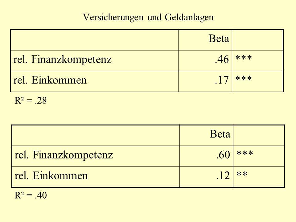 Versicherungen und Geldanlagen Beta rel. Finanzkompetenz.46*** rel. Einkommen.17*** R² =.28 Beta rel. Finanzkompetenz.60*** rel. Einkommen.12** R² =.4