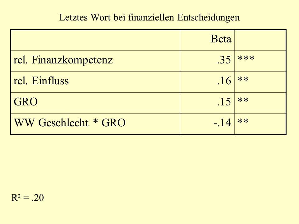 Letztes Wort bei finanziellen Entscheidungen Beta rel. Finanzkompetenz.35*** rel. Einfluss.16** GRO.15** WW Geschlecht * GRO-.14** R² =.20