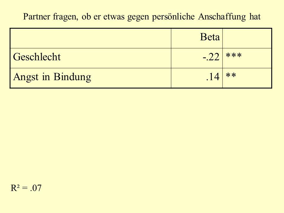 Partner fragen, ob er etwas gegen persönliche Anschaffung hat Beta Geschlecht-.22*** Angst in Bindung.14** R² =.07