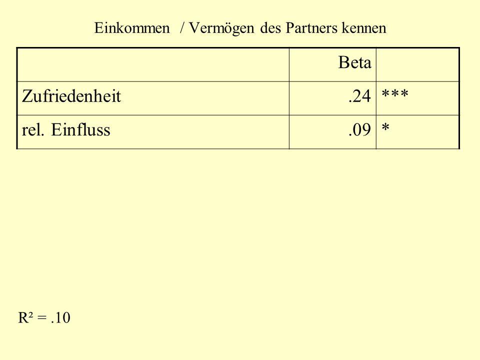 Einkommen / Vermögen des Partners kennen Beta Zufriedenheit.24*** rel. Einfluss.09* R² =.10