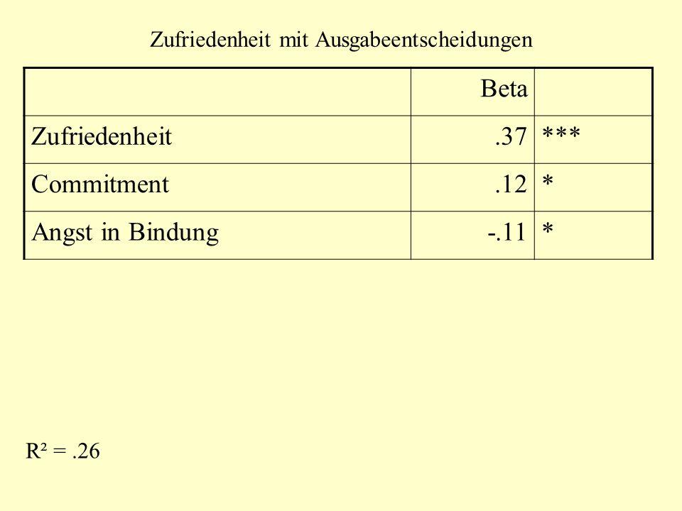 Zufriedenheit mit Ausgabeentscheidungen Beta Zufriedenheit.37*** Commitment.12* Angst in Bindung-.11* R² =.26