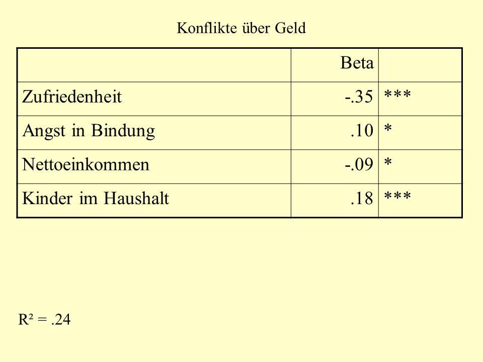 Konflikte über Geld Beta Zufriedenheit-.35*** Angst in Bindung.10* Nettoeinkommen-.09* Kinder im Haushalt.18*** R² =.24