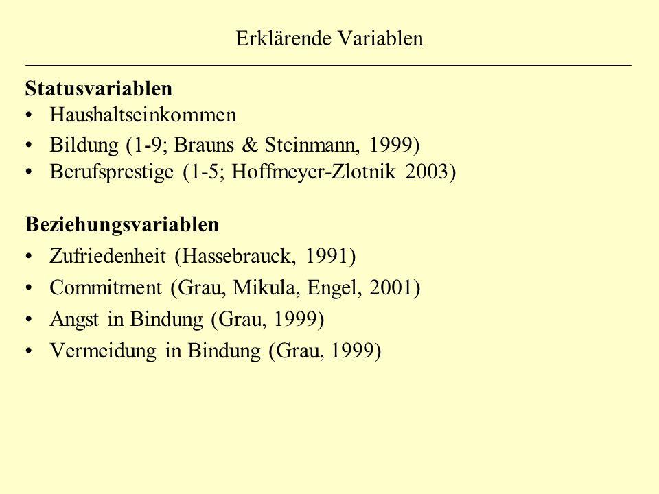 Erklärende Variablen Statusvariablen Haushaltseinkommen Bildung (1-9; Brauns & Steinmann, 1999) Berufsprestige (1-5; Hoffmeyer-Zlotnik 2003) Beziehungsvariablen Zufriedenheit (Hassebrauck, 1991) Commitment (Grau, Mikula, Engel, 2001) Angst in Bindung (Grau, 1999) Vermeidung in Bindung (Grau, 1999)