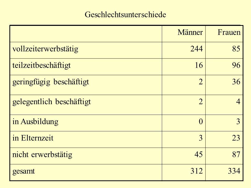 Geschlechtsunterschiede MännerFrauent rel.Einkommen988.51-959.2112.91 *** rel.
