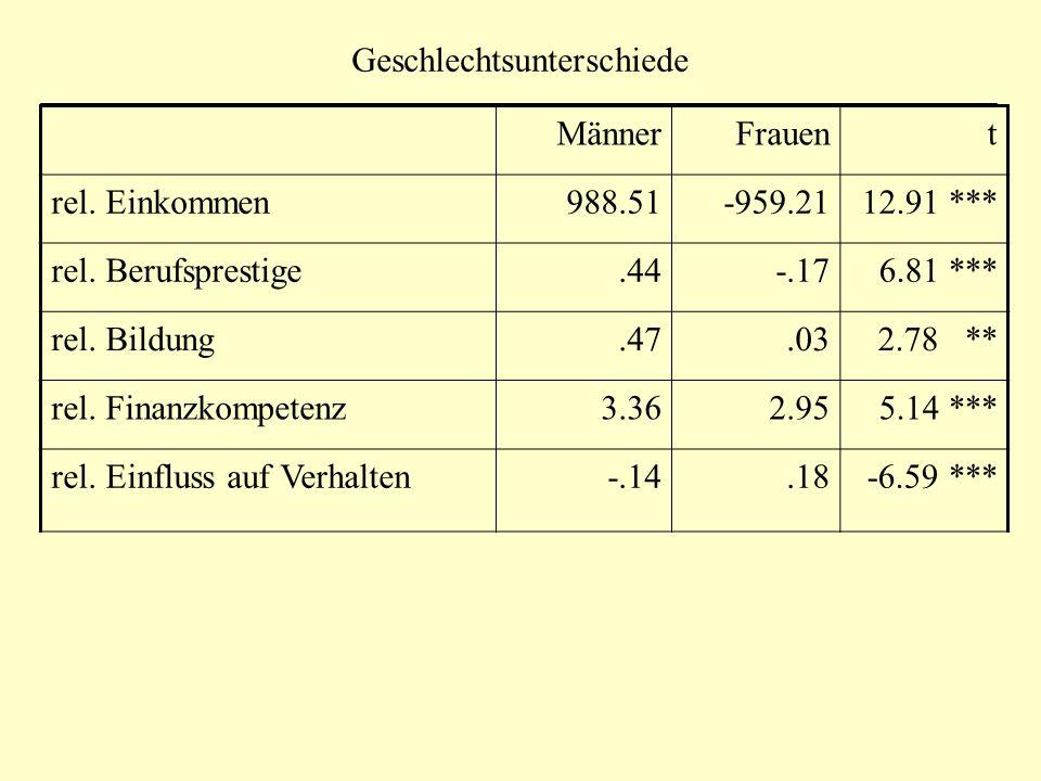 Geschlechtsunterschiede MännerFrauent rel. Einkommen988.51-959.2112.91 *** rel.
