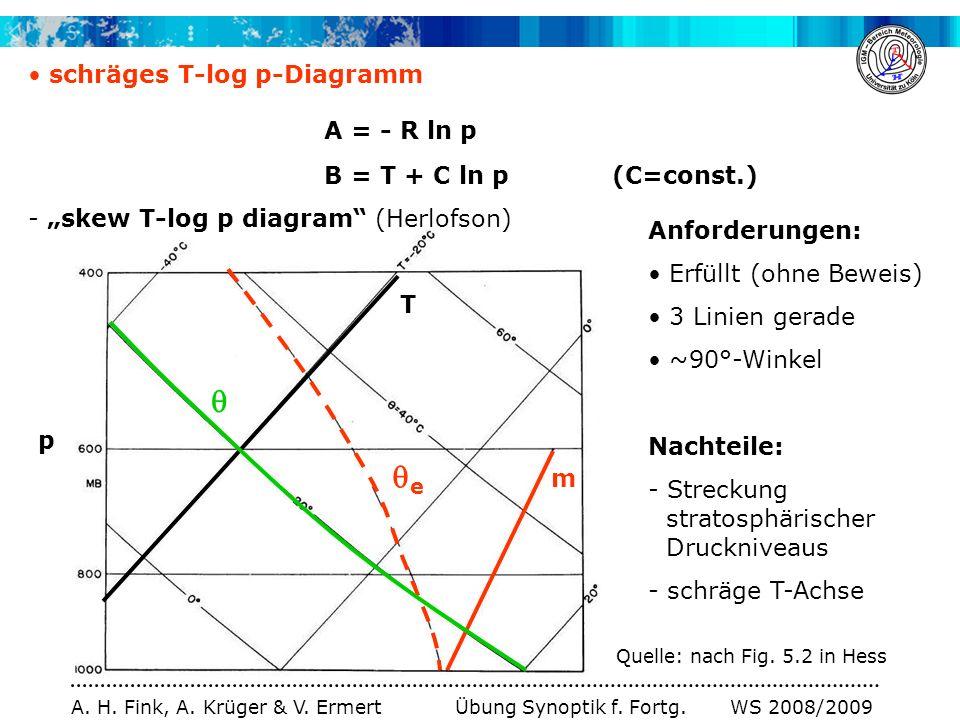 A. H. Fink, A. Krüger & V. Ermert Übung Synoptik f. Fortg. WS 2008/2009 p schräges T-log p-Diagramm A = - R ln p B = T + C ln p (C=const.) - skew T-lo