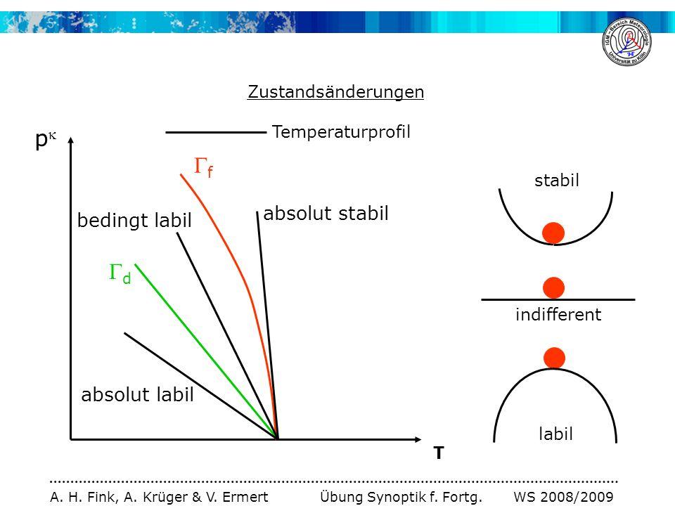 A. H. Fink, A. Krüger & V. Ermert Übung Synoptik f. Fortg. WS 2008/2009 Zustandsänderungen p T f d absolut stabil absolut labil bedingt labil Temperat