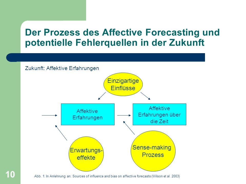 10 Der Prozess des Affective Forecasting und potentielle Fehlerquellen in der Zukunft Zukunft: Affektive Erfahrungen Einzigartige Einflüsse Affektive Erfahrungen Affektive Erfahrungen über die Zeit Sense-making Prozess Erwartungs- effekte Abb.