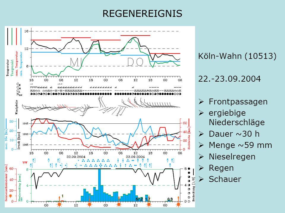 REGENEREIGNIS Köln-Wahn (10513) 22.-23.09.2004 Frontpassagen ergiebige Niederschläge Dauer ~30 h Menge ~59 mm Nieselregen Regen Schauer