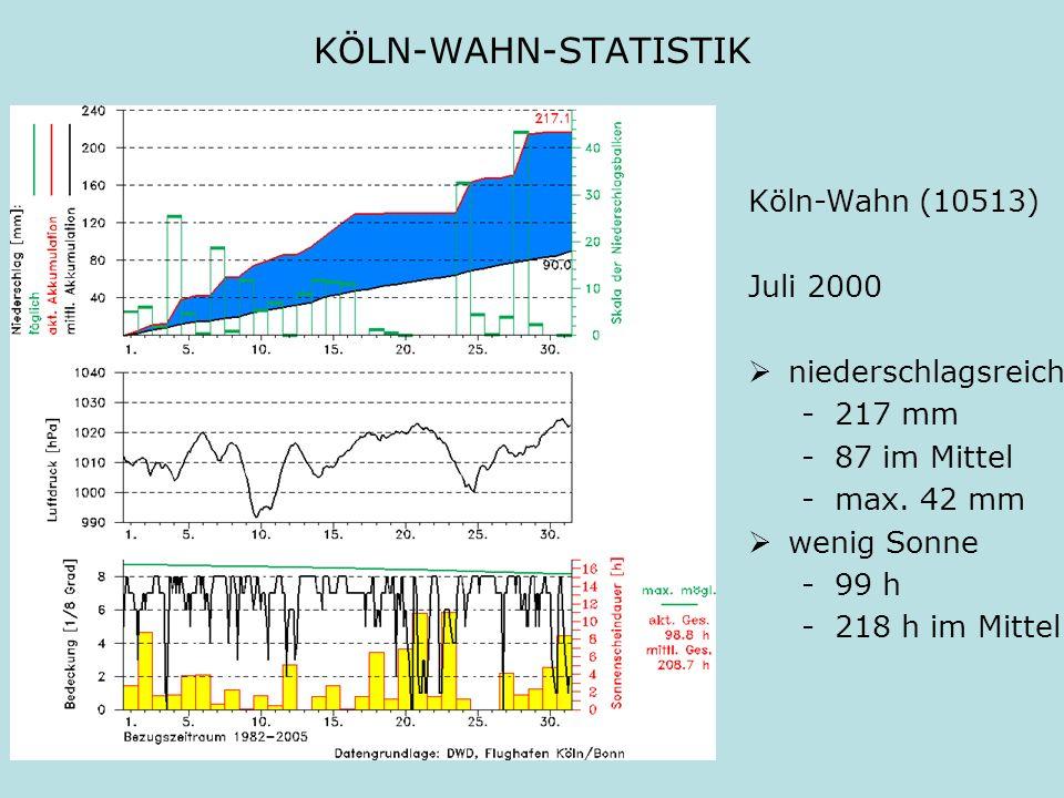 KÖLN-WAHN-STATISTIK Köln-Wahn (10513) Juli 2000 niederschlagsreich -217 mm -87 im Mittel -max. 42 mm wenig Sonne -99 h -218 h im Mittel