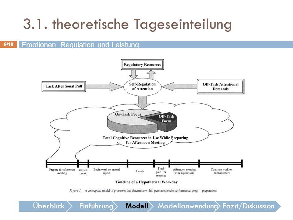 9/18 Emotionen, Regulation und Leistung ÜberblickEinführungModellModellanwendungFazit/Diskussion 3.1. theoretische Tageseinteilung