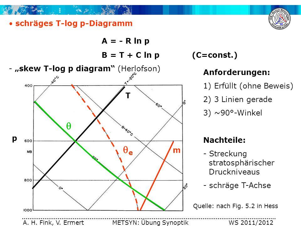 A. H. Fink, V. Ermert METSYN: Übung Synoptik WS 2011/2012 p schräges T-log p-Diagramm A = - R ln p B = T + C ln p (C=const.) - skew T-log p diagram (H