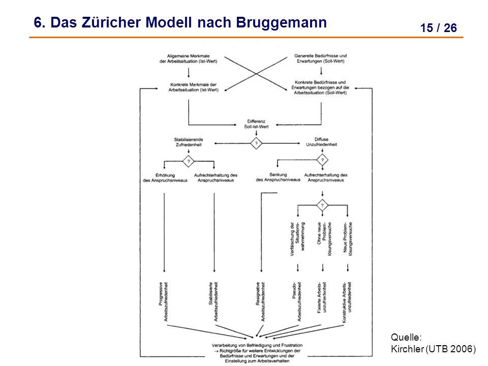 14 / 26 6. Das Züricher Modell nach Bruggemann Formen ergeben sich aus dem Vergleich zwischen Soll- und Ist-Wert Unterscheidet zwischen sechs verschie