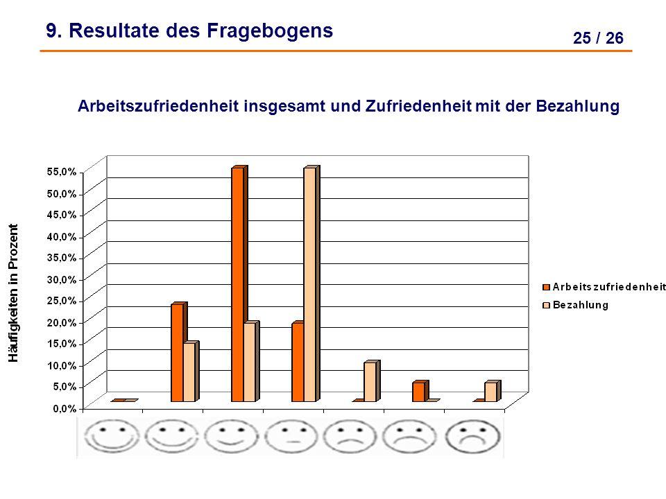 24 / 26 Arbeitszufriedenheit mit Arbeitsbedingungen, Tätigkeit und Entwicklungsmöglichkeiten 9. Resultate des Fragebogens