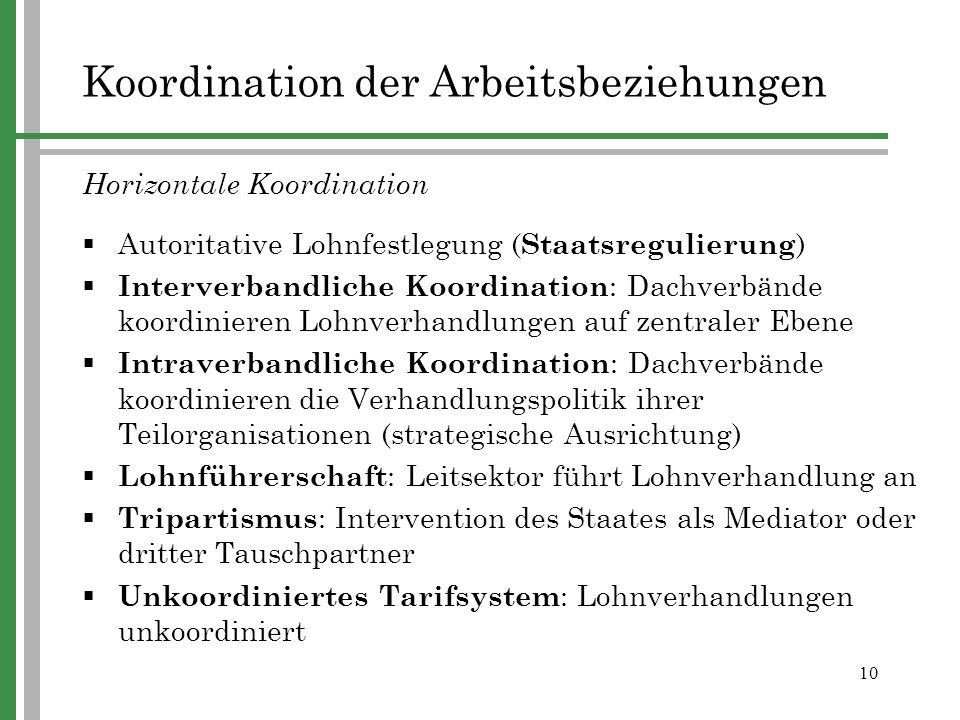 10 Horizontale Koordination Autoritative Lohnfestlegung ( Staatsregulierung ) Interverbandliche Koordination : Dachverbände koordinieren Lohnverhandlu