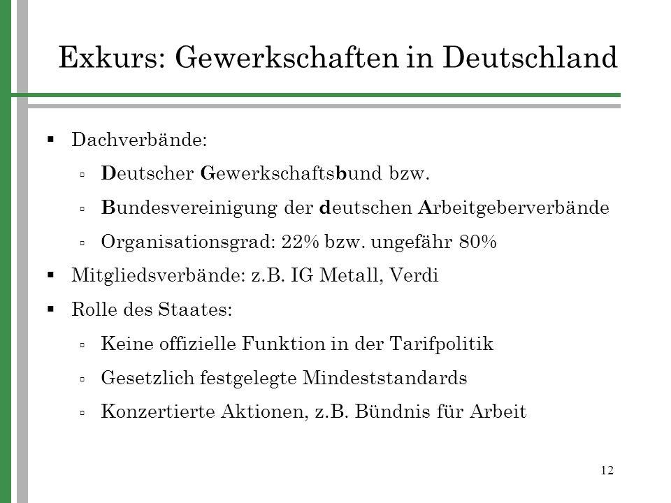 12 Exkurs: Gewerkschaften in Deutschland Dachverbände: D eutscher G ewerkschafts b und bzw. B undesvereinigung der d eutschen A rbeitgeberverbände Org