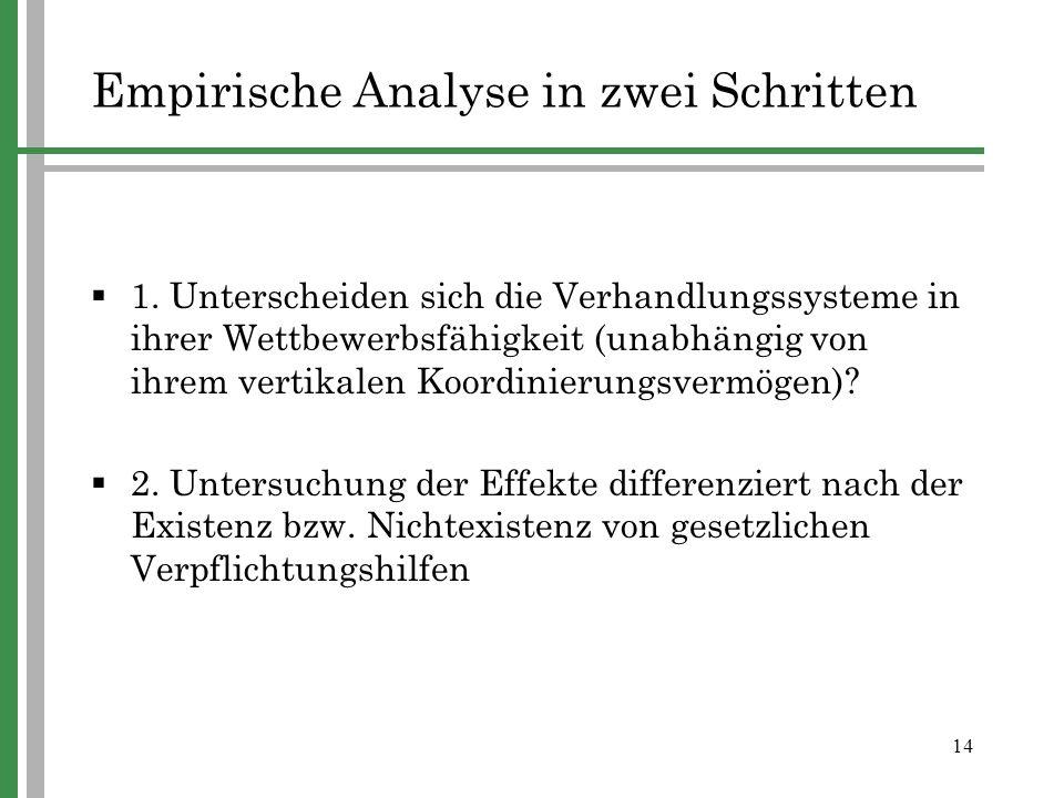 14 Empirische Analyse in zwei Schritten 1. Unterscheiden sich die Verhandlungssysteme in ihrer Wettbewerbsfähigkeit (unabhängig von ihrem vertikalen K