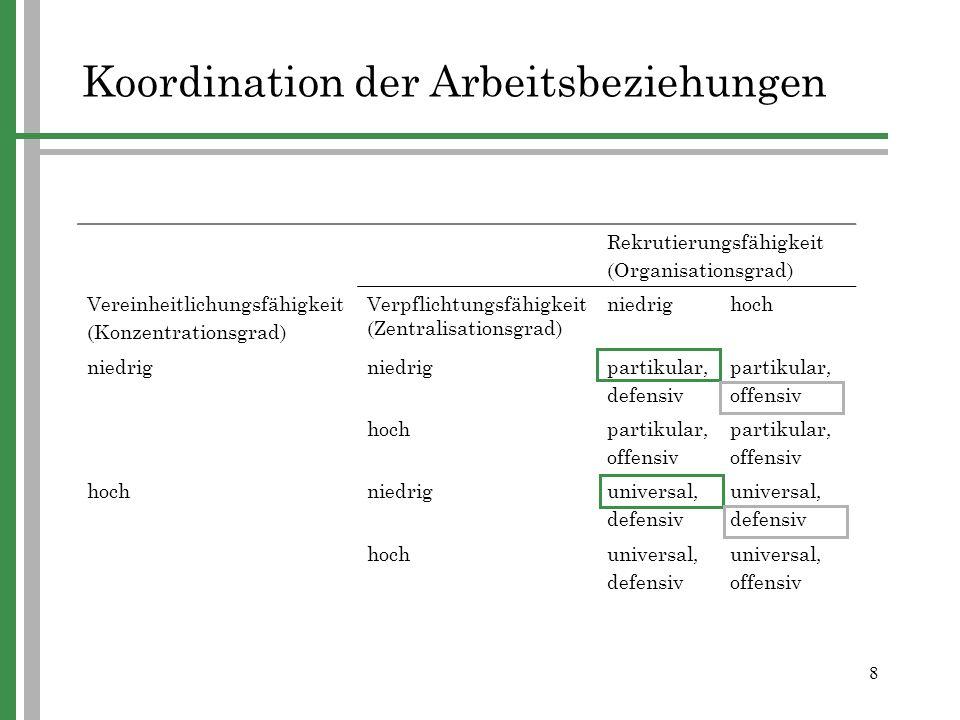 8 Koordination der Arbeitsbeziehungen Rekrutierungsfähigkeit (Organisationsgrad) Vereinheitlichungsfähigkeit (Konzentrationsgrad) Verpflichtungsfähigk
