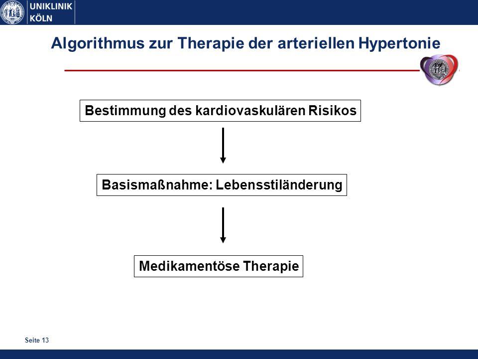 Seite 13 Algorithmus zur Therapie der arteriellen Hypertonie Bestimmung des kardiovaskulären Risikos Basismaßnahme: Lebensstiländerung Medikamentöse T
