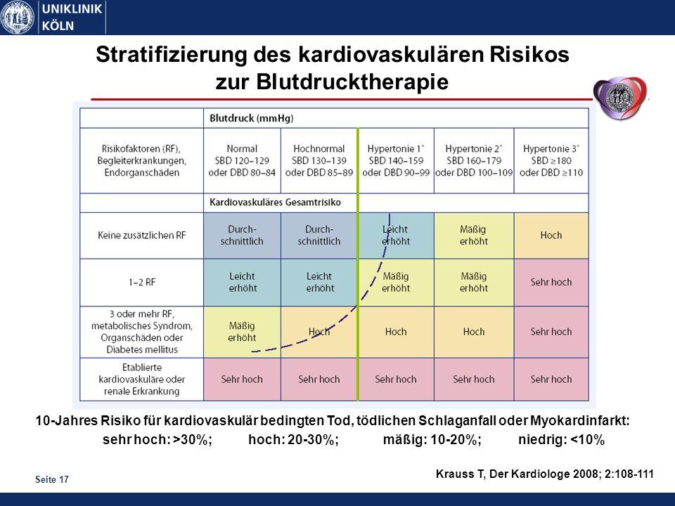 Seite 17 Krauss T, Der Kardiologe 2008; 2:108-111 Stratifizierung des kardiovaskulären Risikos zur Blutdrucktherapie 10-Jahres Risiko für kardiovaskul