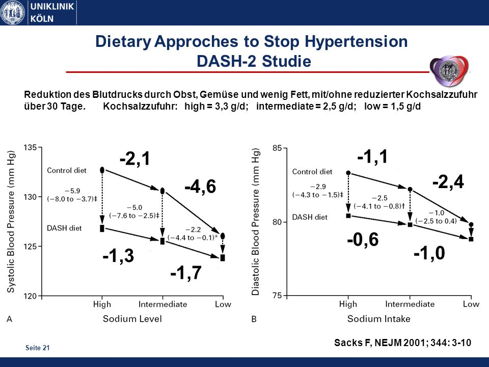 Seite 21 Sacks F, NEJM 2001; 344: 3-10 Dietary Approches to Stop Hypertension DASH-2 Studie -2,1 -4,6 -1,3 -1,7 -1,1 -2,4 -0,6 -1,0 Reduktion des Blutdrucks durch Obst, Gemüse und wenig Fett, mit/ohne reduzierter Kochsalzzufuhr über 30 Tage.