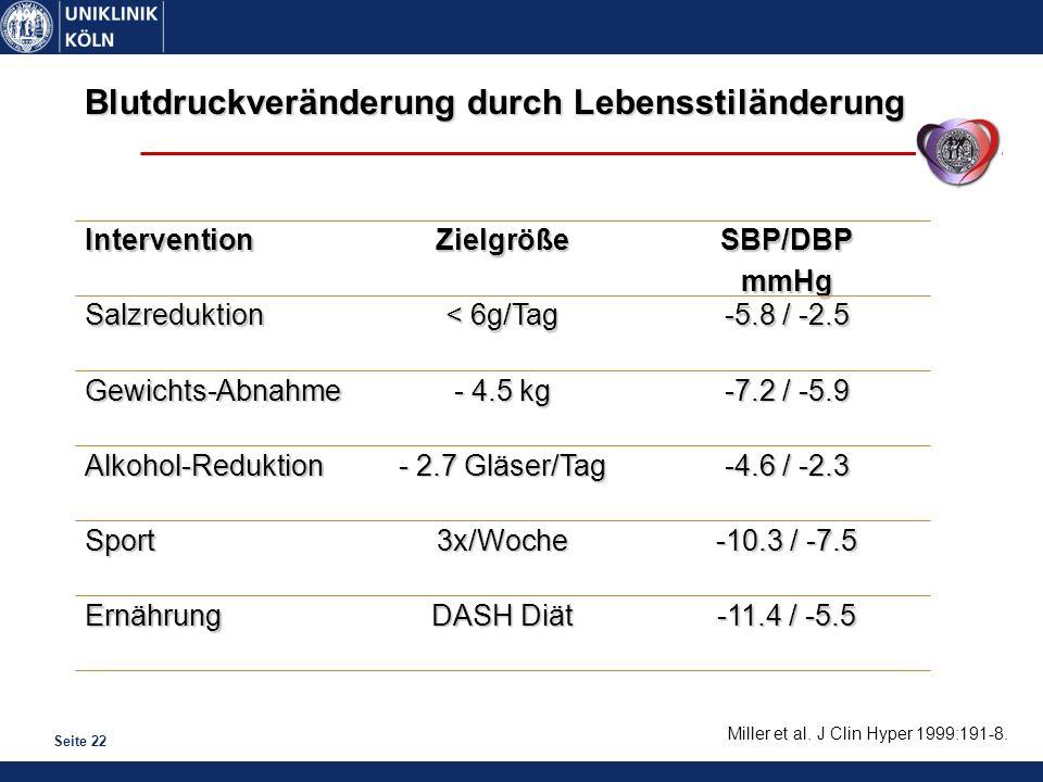 Seite 22 Blutdruckveränderung durch Lebensstiländerung -11.4 / -5.5 DASH Diät Ernährung -10.3 / -7.5 3x/WocheSport -4.6 / -2.3 - 2.7 Gläser/Tag Alkoho