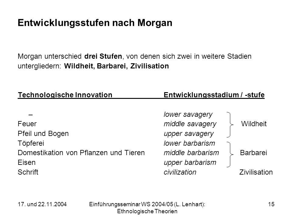 17. und 22.11.2004Einführungsseminar WS 2004/05 (L. Lenhart): Ethnologische Theorien 15 Entwicklungsstufen nach Morgan Morgan unterschied drei Stufen,