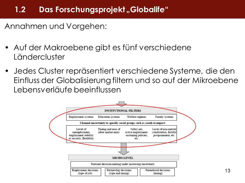 13 Annahmen und Vorgehen: Auf der Makroebene gibt es fünf verschiedene Ländercluster Jedes Cluster repräsentiert verschiedene Systeme, die den Einflus
