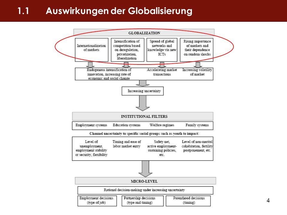 5 Globalisierung ist gekennzeichnet durch vier Wandlungsprozesse: 1.Internationalisierung von Märkten 2.Deregulierung, Privatisierung und Liberalisierung 3.Weltweite Vernetzung mittels neuer Informations- und Kommunikationstechnologien 4.Bedeutungszuwachs der Märkte und deren Beeinflussung durch externe Schocks 1.1Auswirkungen der Globalisierung