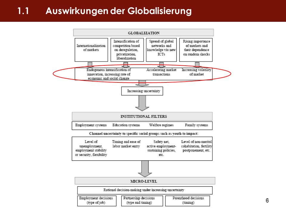 7 Positive Auswirkungen: +allgemeine Verbesserung der Lebensstandards in modernen Gesellschaften +Produktivitätszuwächse Negative Auswirkungen: -Zunahme unerwarteter Marktentwicklungen -rapide soziale und ökonomische Wandlungsprozesse -abnehmende Vorhersagbarkeit von ökonomischen und sozialen Entwicklungen -wachsender Bedarf an Flexibilität in den Unternehmen 1.1Auswirkungen der Globalisierung