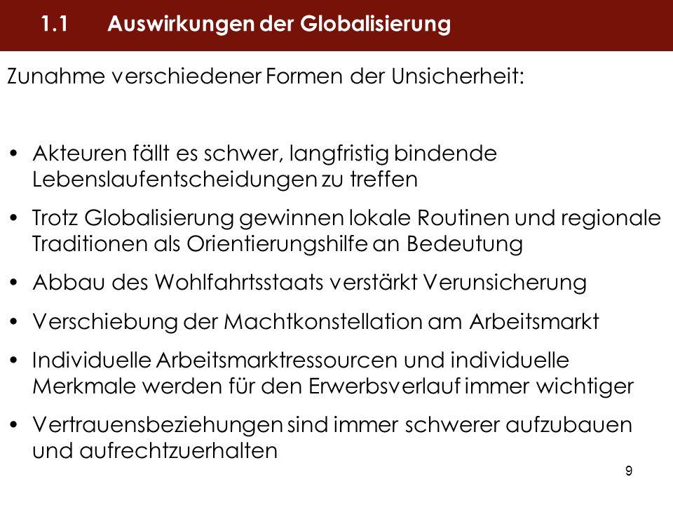 10 1.Einführung 1.1Auswirkungen der Globalisierung 1.2Das Forschungsprojekt Globalife - Forschungsfragen - untersuchte Länder - Annahmen 2.Wo Globalisierungsfolgen für Junge besonders groß sind 3.