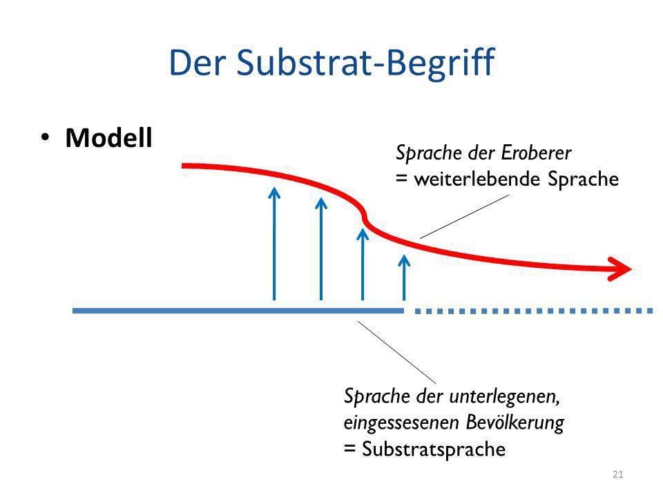 Der Substrat-Begriff Modell Sprache der Eroberer = weiterlebende Sprache Sprache der unterlegenen, eingessesenen Bevölkerung = Substratsprache 21