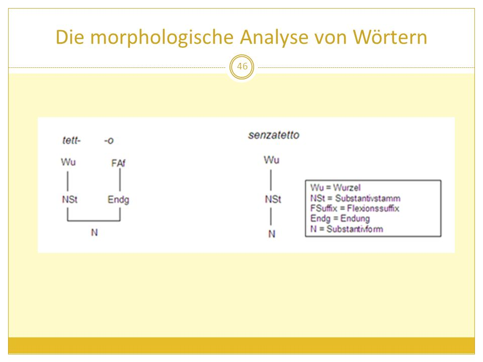 Die morphologische Analyse von Wörtern 46