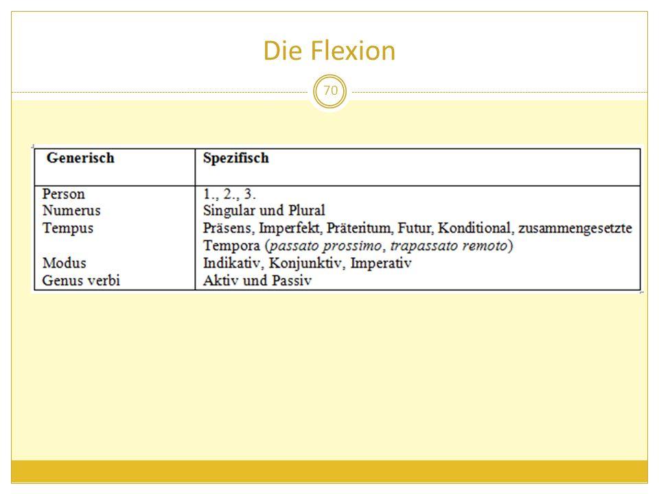 Die Flexion 70