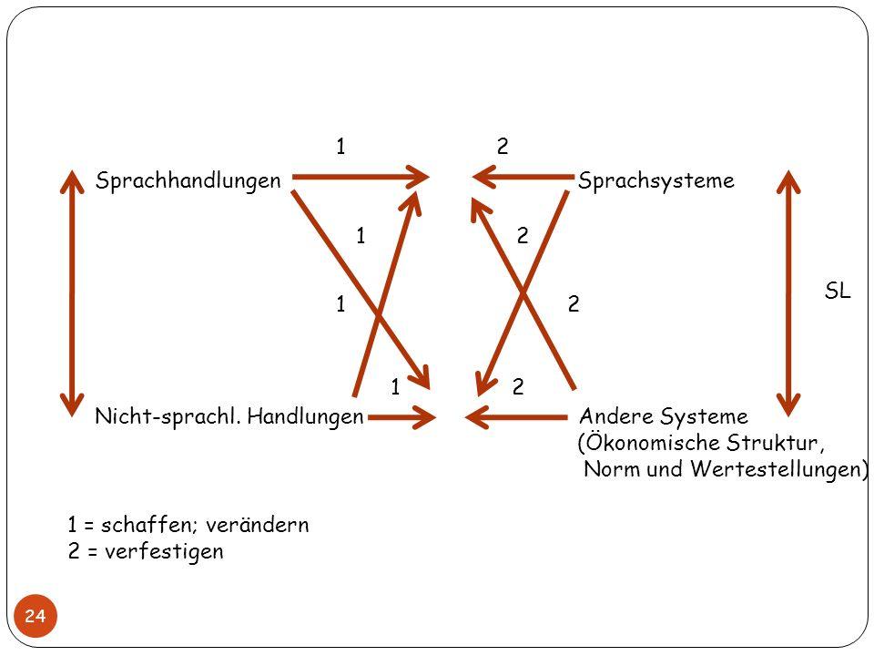 Sprachhandlungen Sprachsysteme Nicht-sprachl. Handlungen Andere Systeme (Ökonomische Struktur, Norm und Wertestellungen) SL 1 2 1 = schaffen; veränder