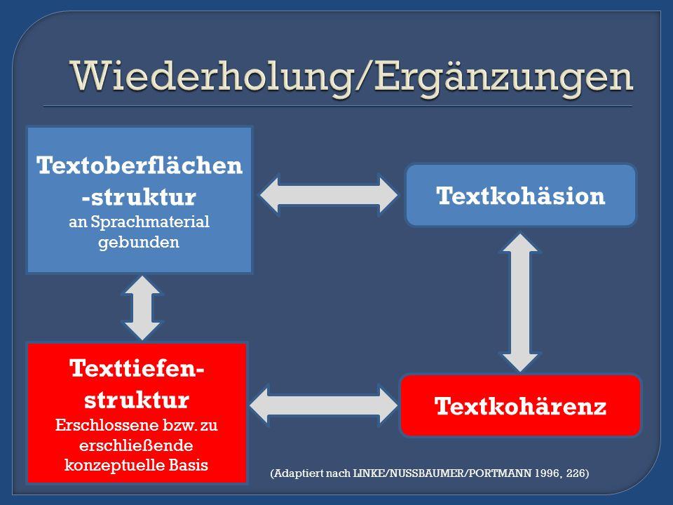 Textoberflächen -struktur an Sprachmaterial gebunden Textkohäsion Texttiefen- struktur Erschlossene bzw. zu erschließende konzeptuelle Basis Textkohär